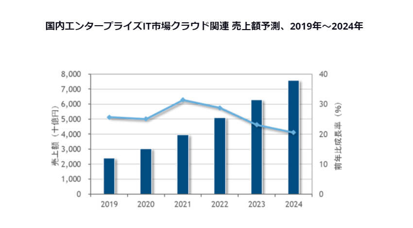 IDC、2019年~2024年の国内エンタープライズIT市場の年間平均成長率は3.4%で推移と発表