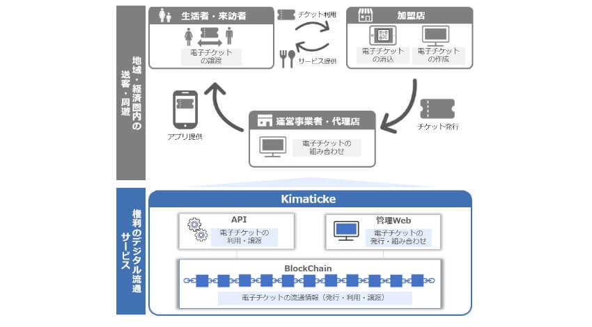 日本ユニシス、ブロックチェーンによるポストコロナ時代の電子チケット流通サービス「Kimaticke」を提供開始