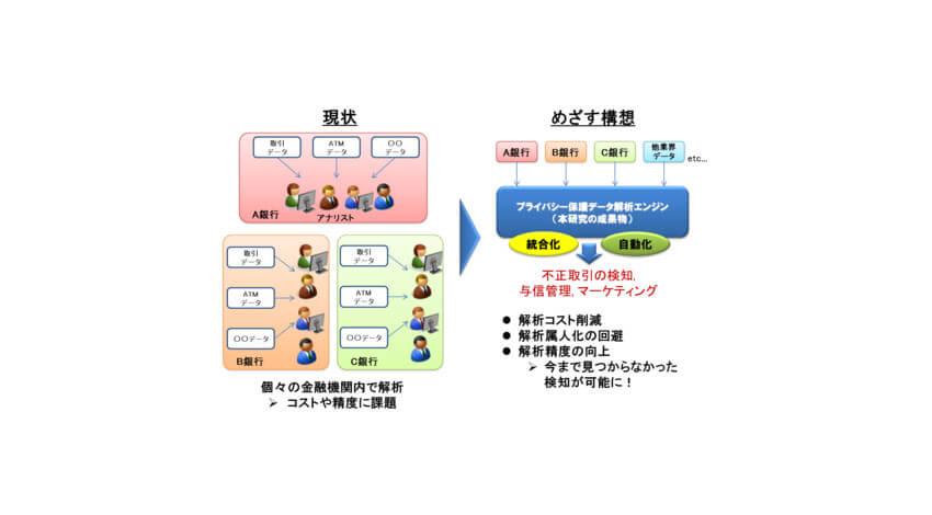 NICT・神戸大学・エルテス、プライバシー保護深層学習技術を活用した不正送金検知の実証実験において金融機関5行と連携