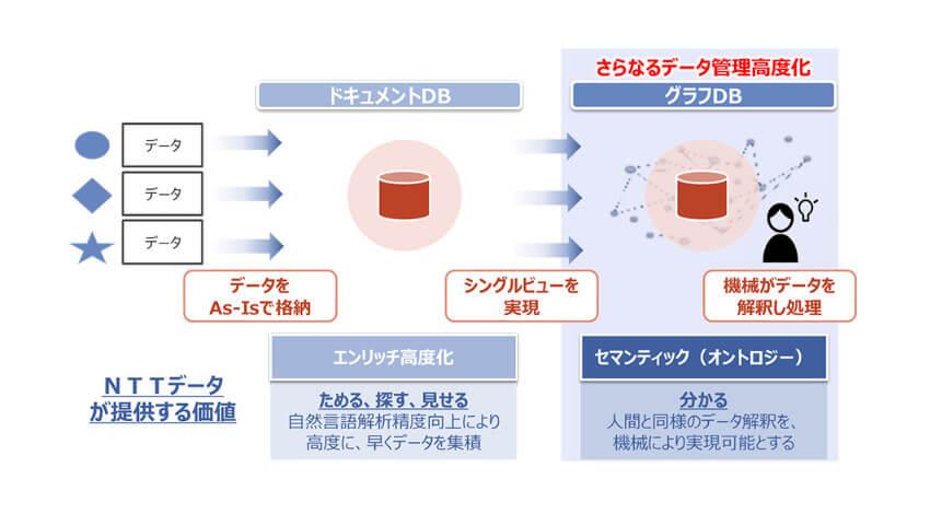 NTTデータ、データ管理の高度化においてデータ整備・データ分析活用業務をトータルサポートする新ブランド「Abler」を創設