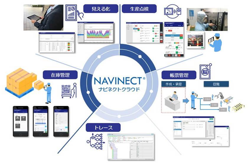 凸版印刷、製造現場のデジタル化における課題を解決するDX支援ソリューション「NAVINECTクラウド」を販売開始