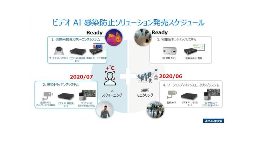 アドバンテック、AIを活用して発熱者をスクリーニングする感染防止ソリューションを販売開始