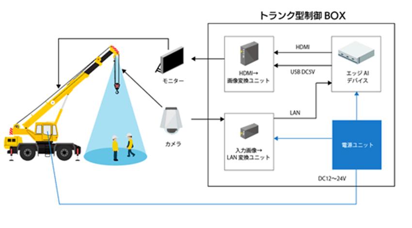 エコモット、既設のクレーンカメラの映像から作業員を検知するエッジAI画像解析システムを開発