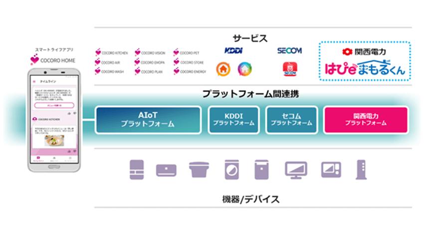AIoTクラウド、関西電力の見守りサービス向けに家電データの提供を開始