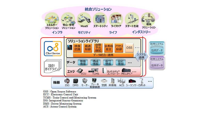 三菱電機、機器の知見や技術資産を一元化した統合IoT「ClariSense」を展開開始