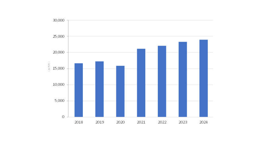 IDC、2019年国内インダストリアルプリンター市場は前年比3.2%増で3Dプリンター市場は3.6%増と発表