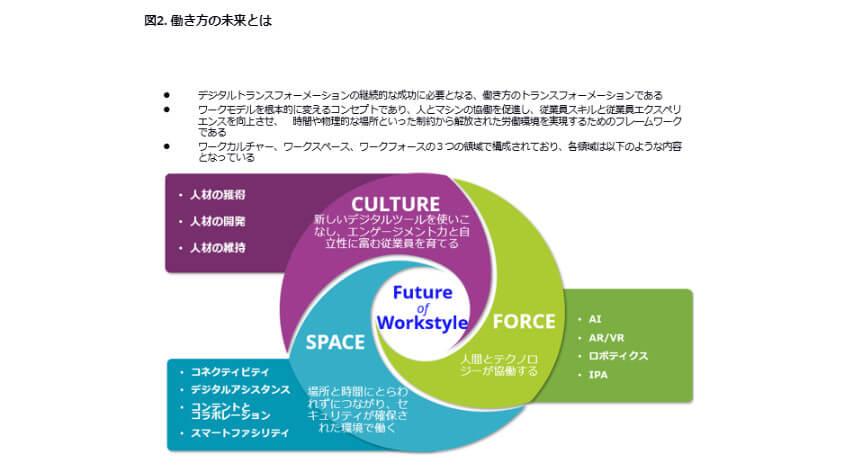 IDC、日本・米国・欧州で働き方に関する予算を確保している企業は41%の日本が最低と発表