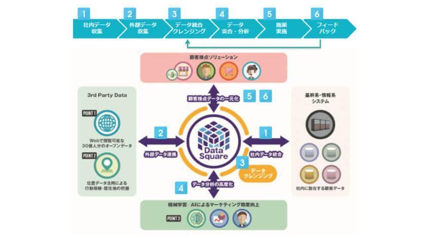 TISが「データ統合・利活用プラットフォームサービス」に3つの新機能を追加、潜在顧客セグメントを可視化を実現