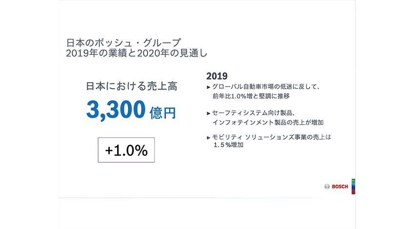 日本国内の2019年の業績