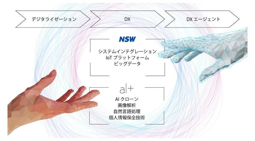 オルツとNSW、企業のDX推進に特化した総合AIソリューションで連携