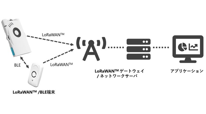 マクニカネットワークス、LPWAとBluetoothを使用した「濃厚接触アラート:追跡ソリューション」の実証実験キットを7月から提供開始