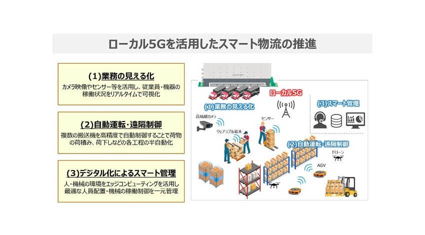 東急不動産・NTT東日本・PAL、ローカル5Gスマート物流を推進する取り組みを開始