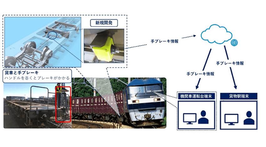 JR貨物・JR東日本コンサルタンツ・KDDI、貨物列車の安全性向上のためIoTを活用した「手ブレーキ検知システム」を全コンテナ車に導入