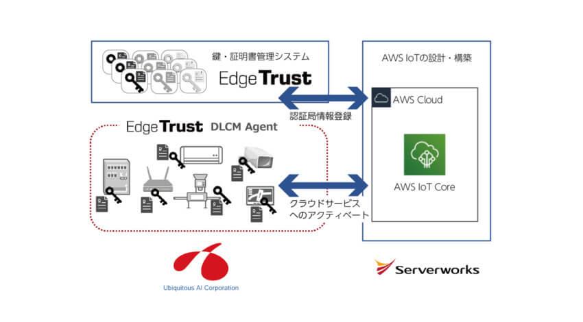 サーバーワークスとユビキタスAIコーポレーションが協業、AWS上でのセキュアなIoTサービスを実現するソリューションを提供開始