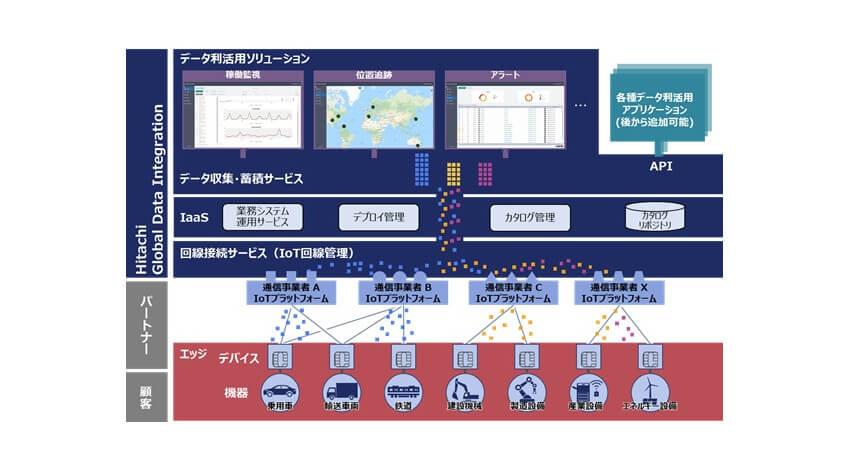 日立、企業のグローバルIoTビジネスの展開を支援するサブスクリプション型IoT活用サービスを提供開始