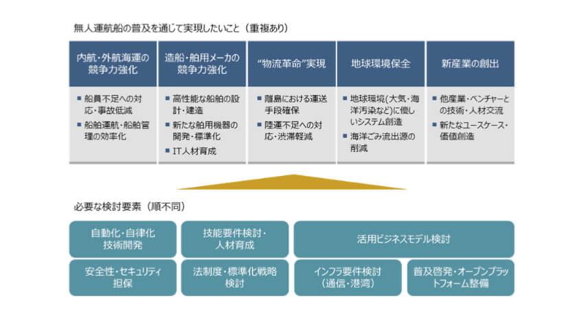 NTTとMTI、無人運航船実証実験に向けて共同研究契約を締結