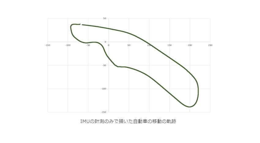 東陽テクニカ、加速度センサーで人と車の移動軌跡から位置関係を特定する技術の特許を取得