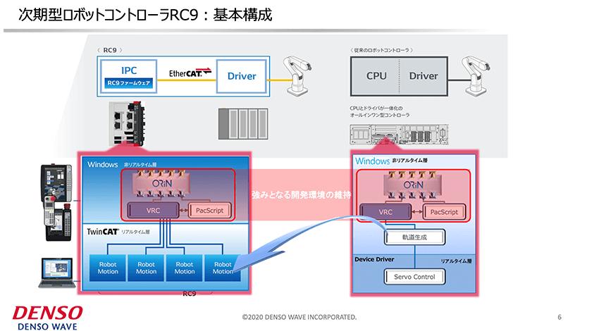 RC9の基本構成