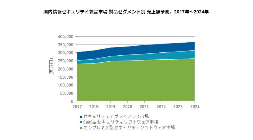IDC、24年末までの国内情報セキュリティ市場は年間平均成長率2.0%で3,672億円に拡大と予測