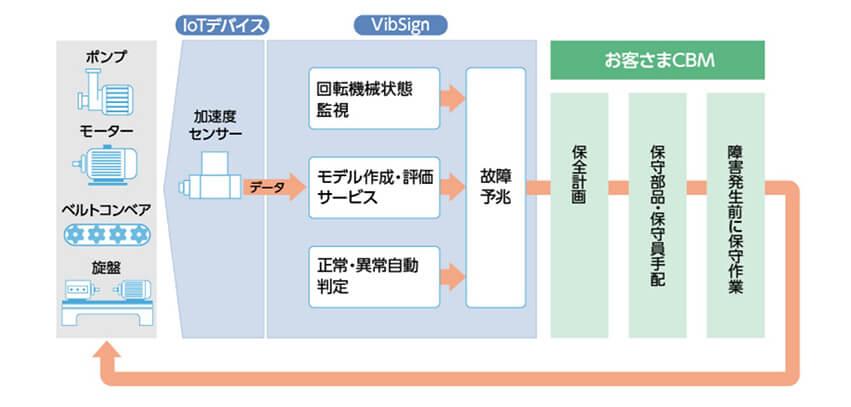 日本ユニシス、IoTによる工場向け回転機械不具合予兆検知サービス「VibSign」の提供を開始