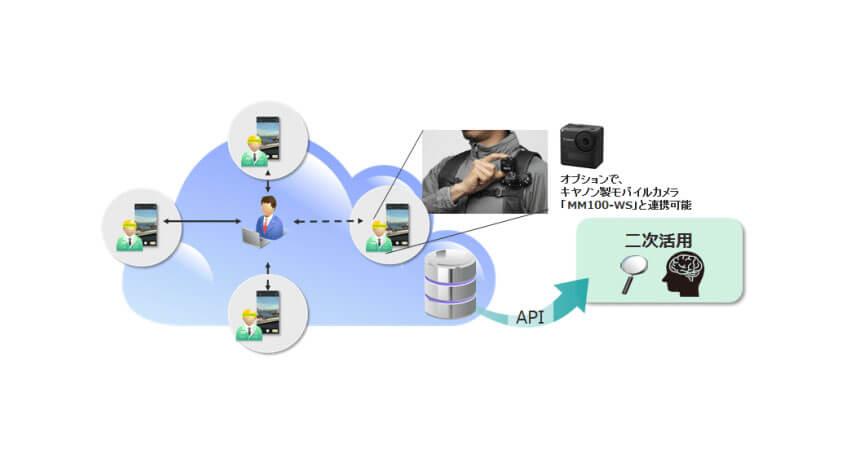 キヤノンITソリューションズ、遠隔業務支援サービス「VisualBrain」を提供開始