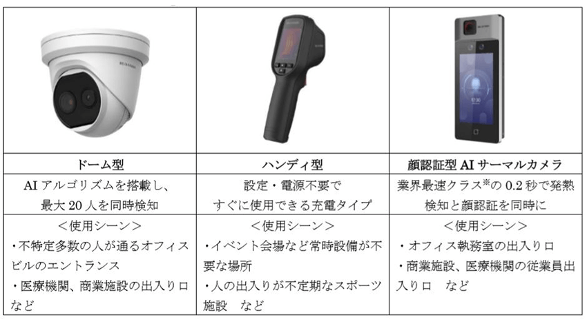 アイリスオーヤマ、顔認証と発熱者検知を同時に行う「顔認証型AIサーマルカメラ」を発売