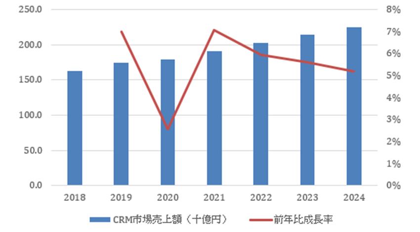 IDC Japan、2019年国内CRMアプリケーション市場は前年比成長率7.0%で好調も2020年は一時的に鈍化の予測