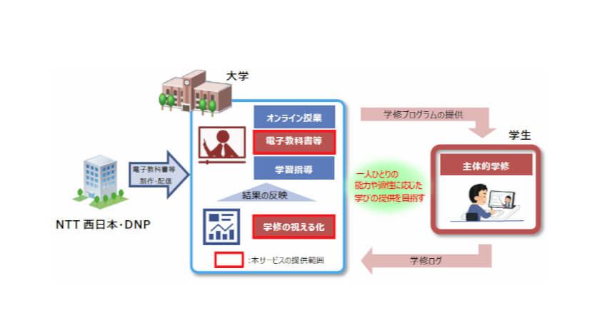 NTT西日本とDNP、電子教科書や電子図書館などの教育ICTプラットフォームを提供開始