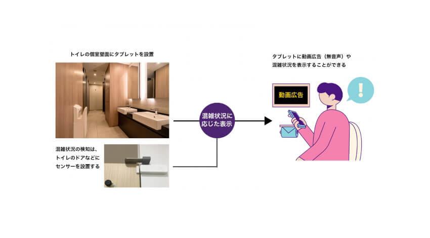 バカンと東京建物、IoTを活用してトイレ個室内に広告配信するサービスの実証実験を開始