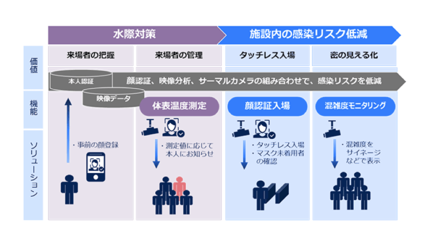 NEC、感染症対策ソリューション.