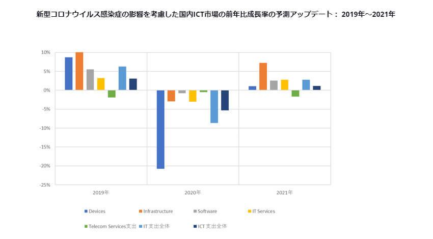 IDC、国内ICT市場の支出額は新型コロナウイルス感染症の影響で前年比5.3%減と予測