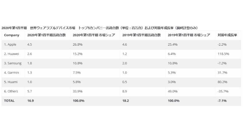 IDCが2020年第1四半期ウェアラブルデバイス出荷台数を発表、世界では前年同期比29.7%増、国内は60.3%増