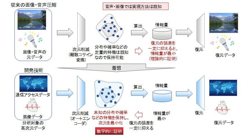 富士通研究所、教師データなしで高次元データの特徴を獲得できるAI技術「DeepTwin」を開発