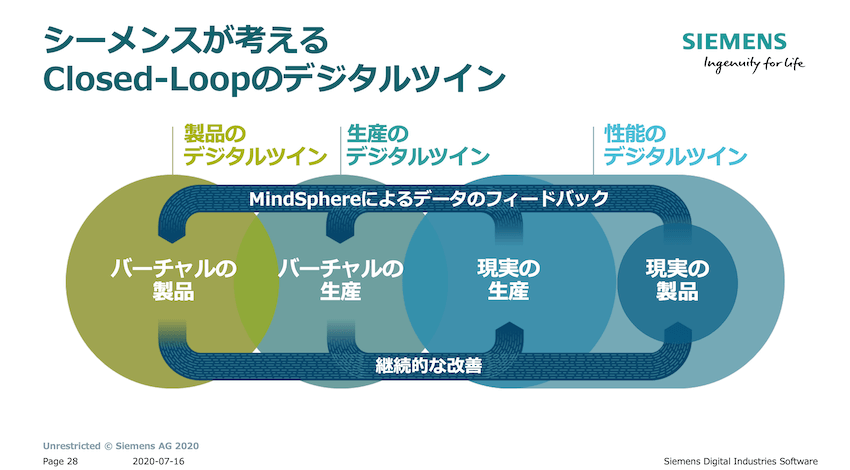 シーメンスが考えるClosed-Loopのデジタルツイン