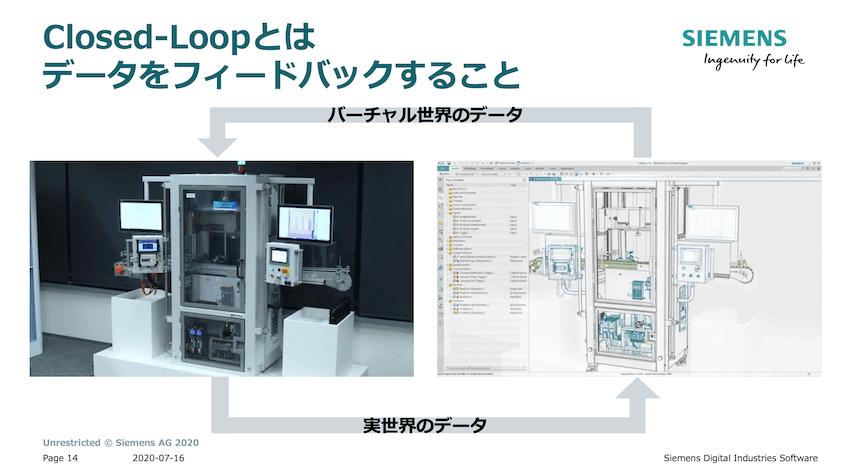 Closed-Loopとはデータをフィードバックすることだ