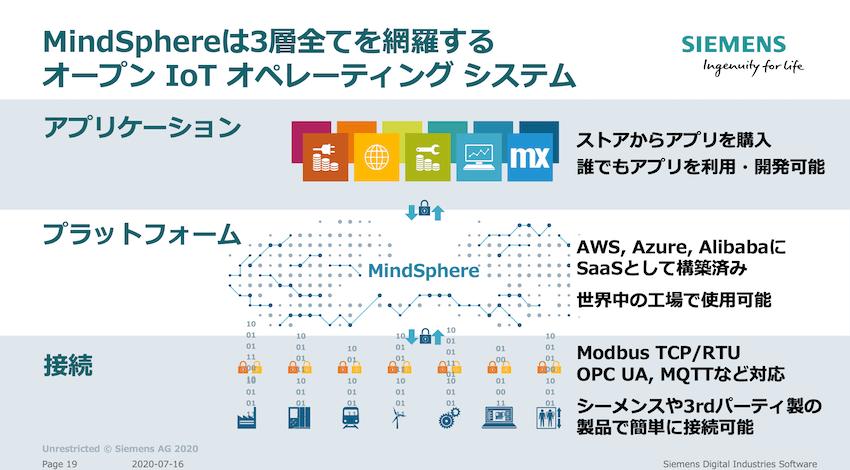 MindSphereは産業IoTのすべての層に対応している。