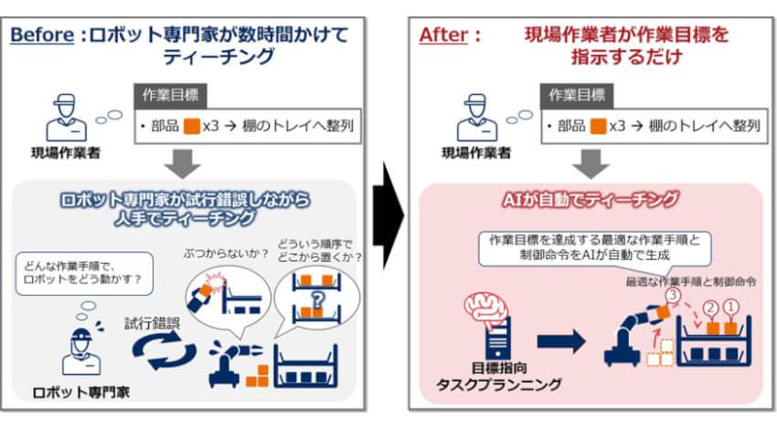 NEC、ロボット導入・活用を容易にするティーチング作業自動化AI「目標指向タスクプランニング」を開発