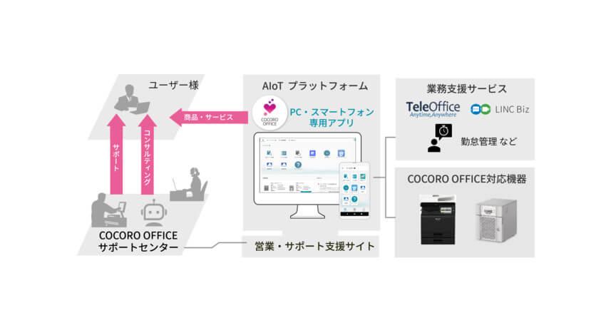 シャープ、AIoTプラットフォームを活用したスマートオフィスサービス「COCORO OFFICE」を提供開始