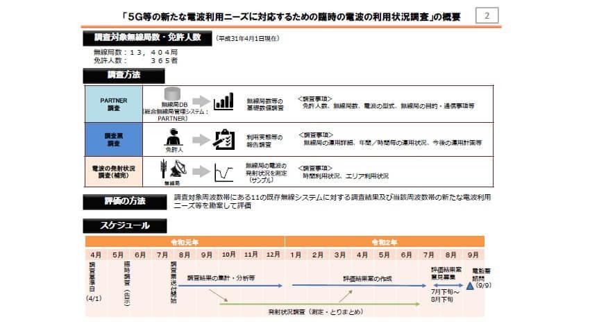 総務省、5G等の新たな電波利用ニーズに対応するための臨時電波利用状況の調査結果の公表及び評価結果(案)に対する意見募集を開始