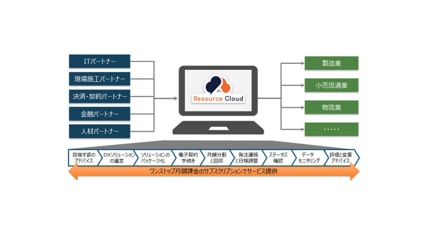 INDUSTRIAL-X、DX実現のための経営資源調達をワンストップで支援する「Resource Cloud」を提供開始