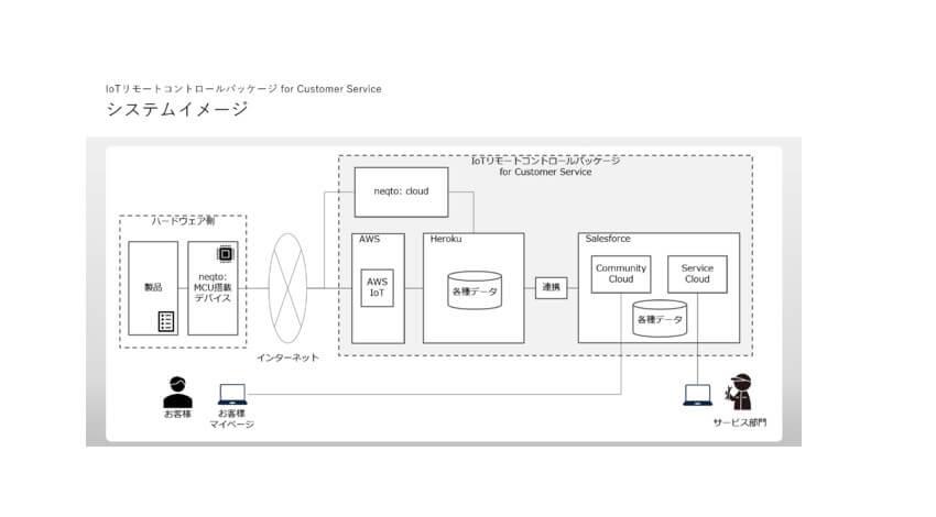 フレクトとJIG-SAW、リモートワークを推進するIoTリモートコントロールパッケージ for Customer Serviceを提供開始