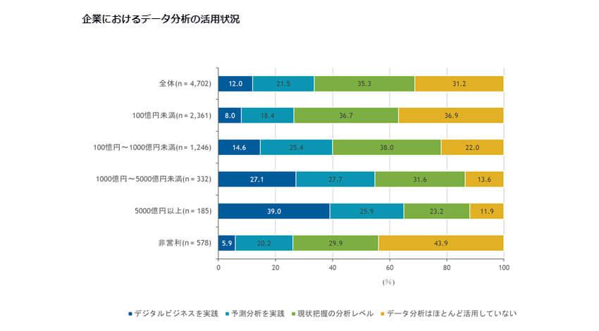 IDC、2020年の企業におけるデータ分析の活用状況は前年比7.0ポイント増加と発表