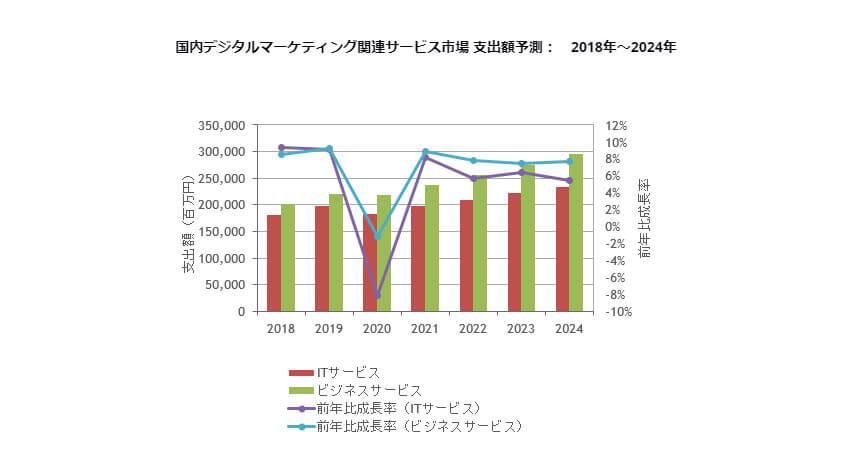 IDC、2019年~2024年の国内デジタルマーケティング関連サービス市場は年間平均成長率4.8%で成長と予測