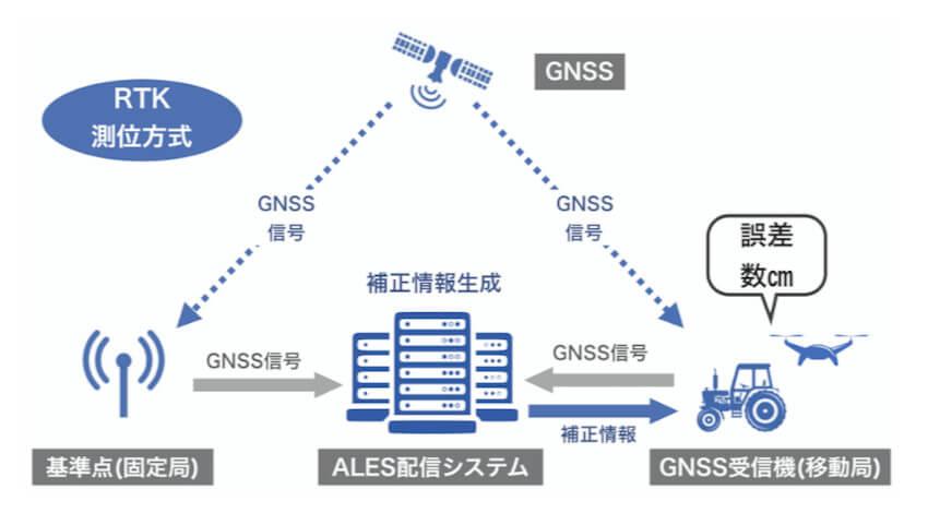 ALES、補正情報をリアルタイムで配信する「センチメートル級測位サービス」を個人向けに提供開始