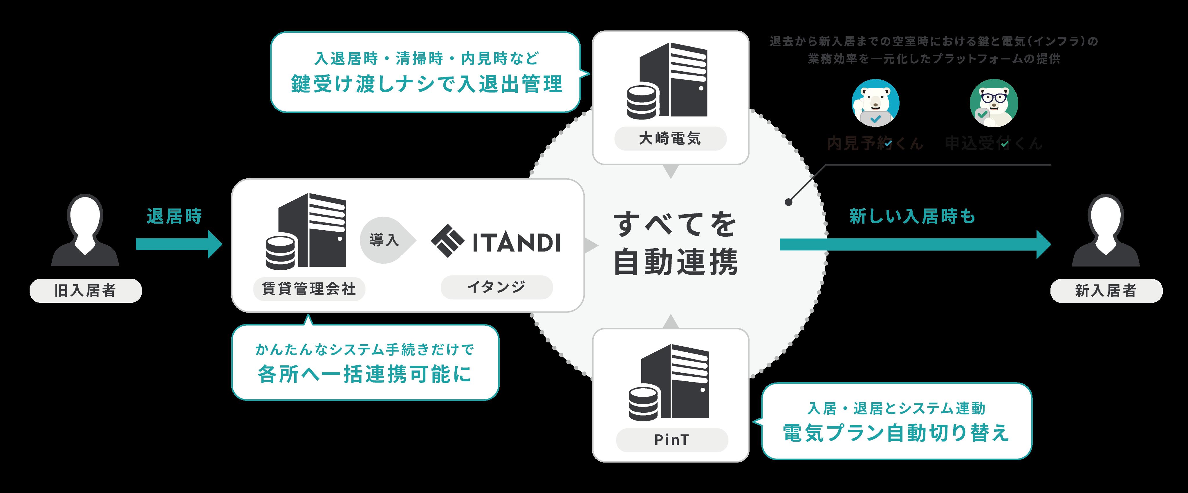 東京電力グループ PinT、大崎電気、イタンジが不動産賃貸サービスで提携