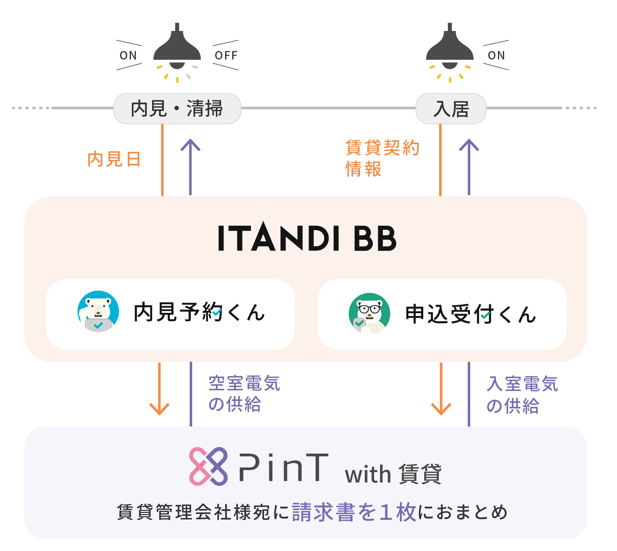 東京電力グループPinTとイタンジ協業により、賃貸物件の内見時における電気契約切替の自動化を開始