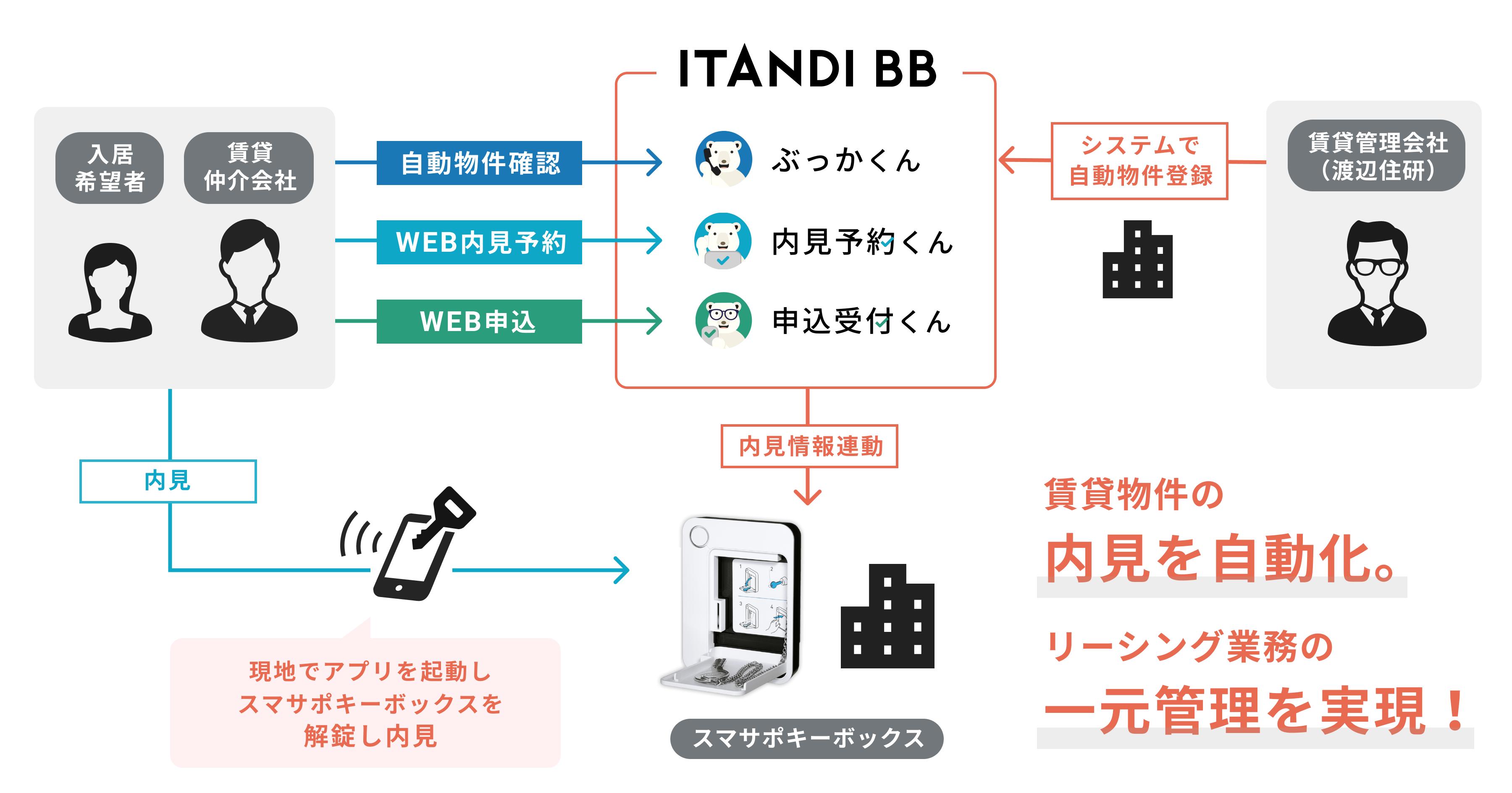 賃貸内見のため「ITANDI BB」と「スマサポキーボックス」を連携、渡辺住研で運用開始