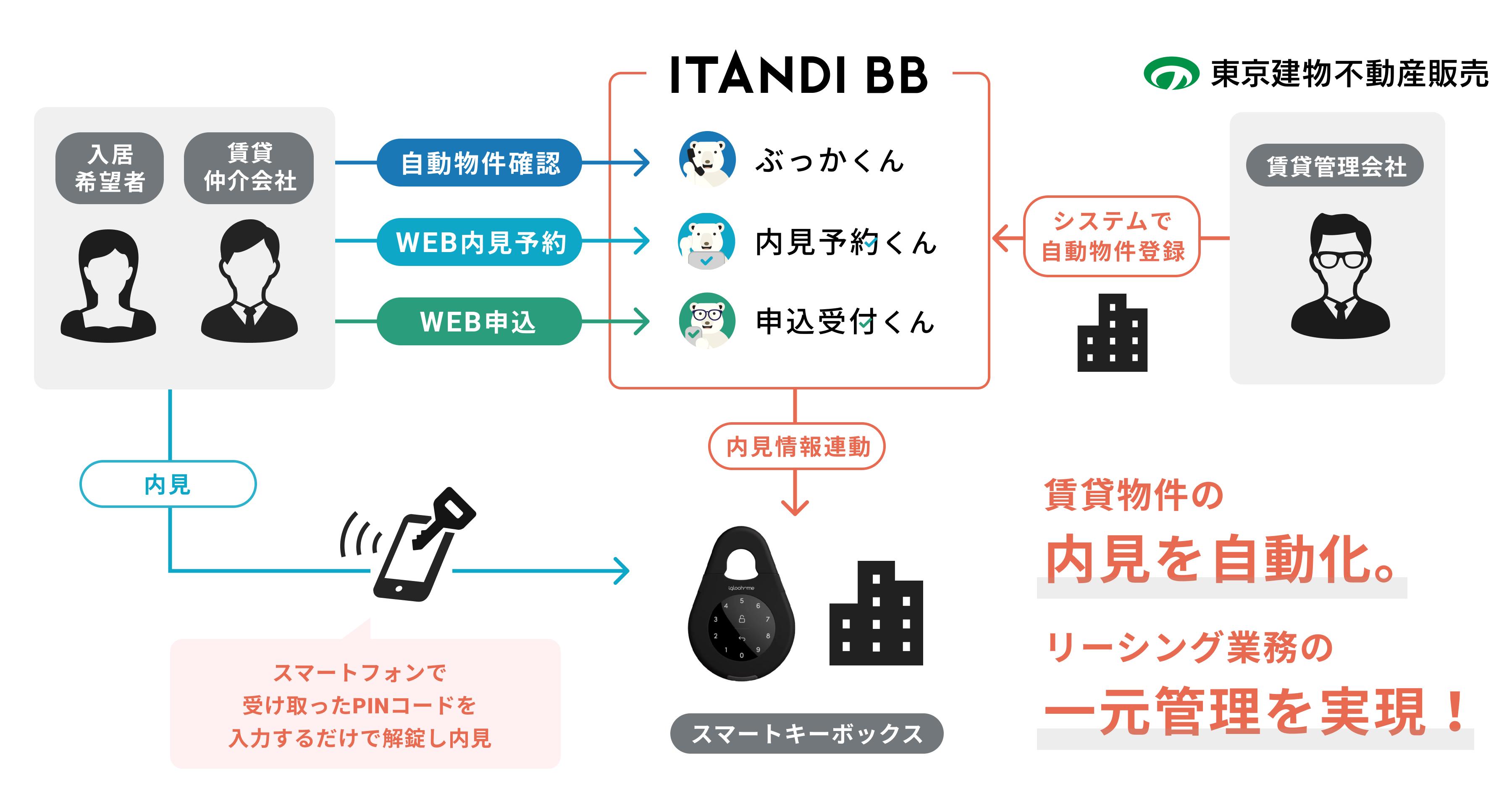 東京建物不動産販売、IoTスマートキーボックスとイタンジの内見予約システムの連携開始