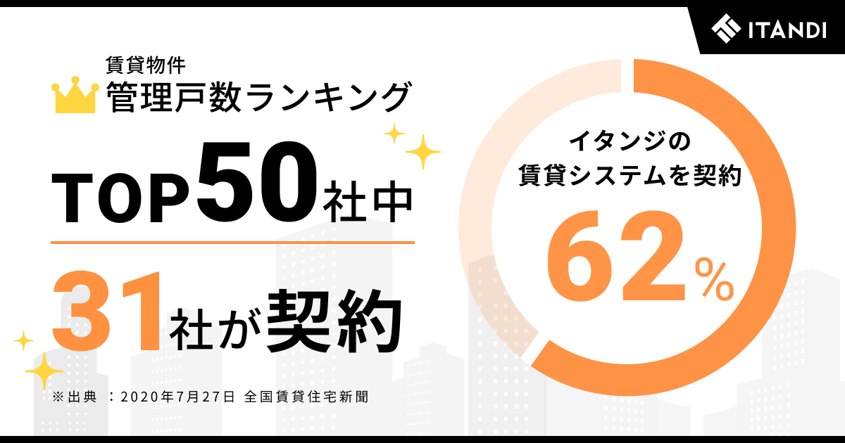 管理戸数ランキング トップ50社中 62%がイタンジの賃貸システムを導入