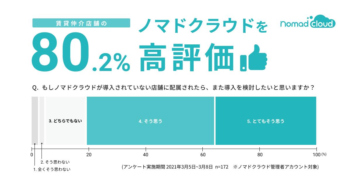 賃貸顧客管理システム「ノマドクラウド」、利用仲介店舗の80%超が高評価